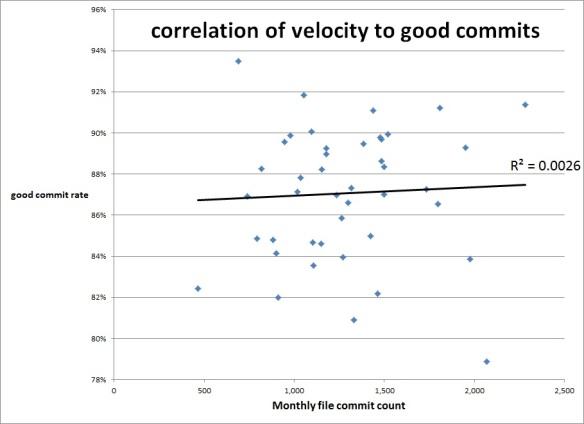 correlation of velocity to good commits